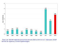 Incidencia de Tosferina en la Comunidad Valenciana